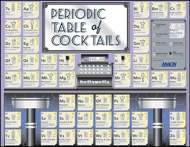Periodic Table Of Cocktails Genpink